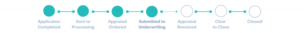 mortgage submitted to underwriting timeline